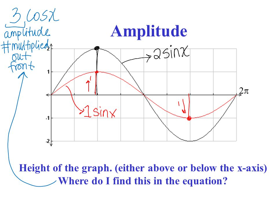 22 Amplitude Height of the graph.