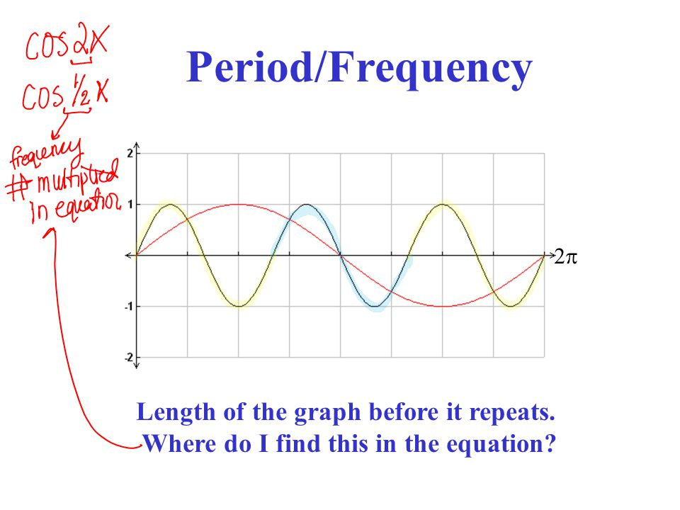 22 Period/Frequency Length of the graph before it repeats. Where do I find this in the equation