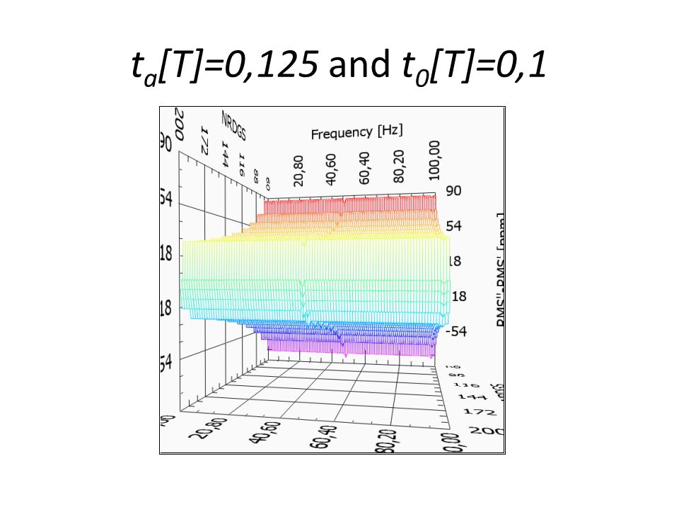 t a [T]=0,125 and t 0 [T]=0,1
