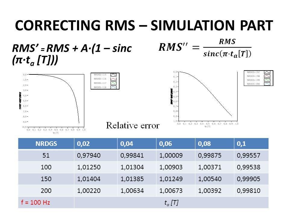 CORRECTING RMS – REAL DATA