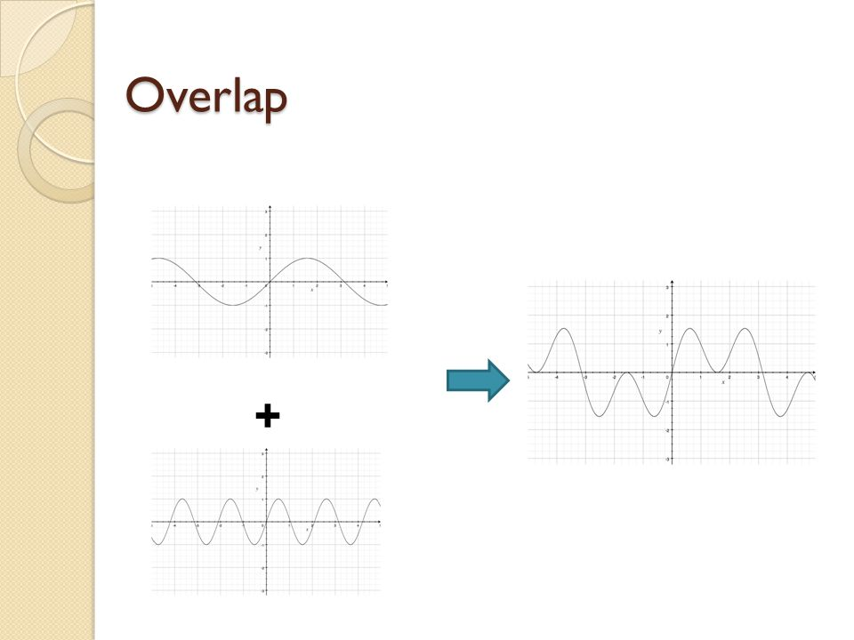 Overlap +