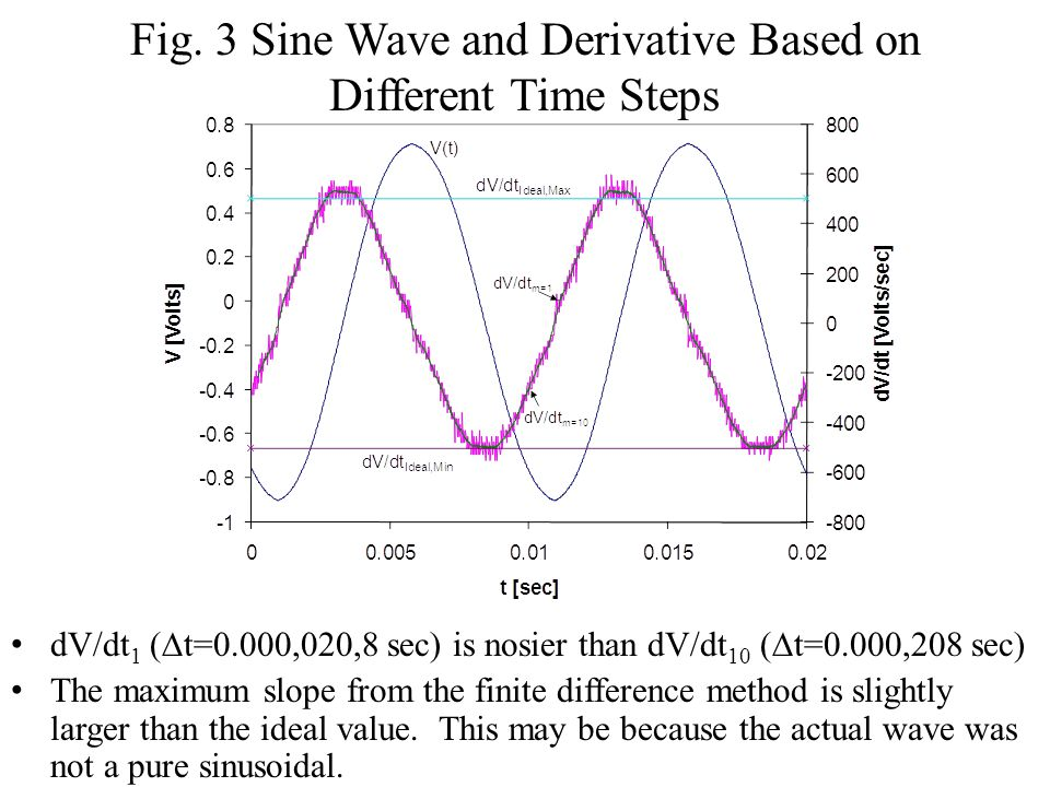 Fig. 3 Sine Wave and Derivative Based on Different Time Steps dV/dt 1 (  t=0.000,020,8 sec) is nosier than dV/dt 10 (  t=0.000,208 sec) The maximum