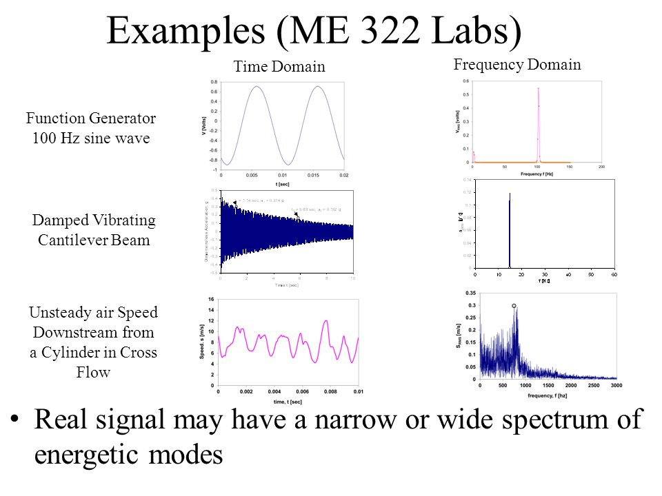 Examples (ME 322 Labs) Real signal may have a narrow or wide spectrum of energetic modes Function Generator 100 Hz sine wave Unsteady air Speed Downst