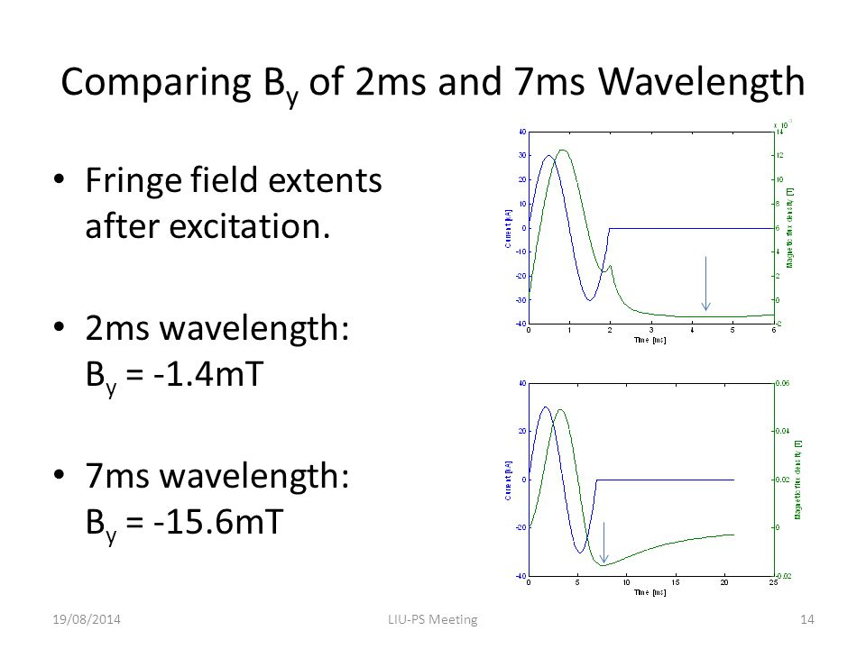 Comparing B y of 2ms and 7ms Wavelength Fringe field extents after excitation.