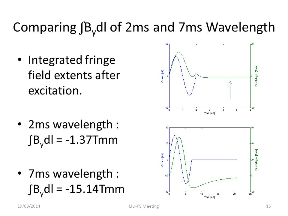 Comparing ʃ B y dl of 2ms and 7ms Wavelength Integrated fringe field extents after excitation.