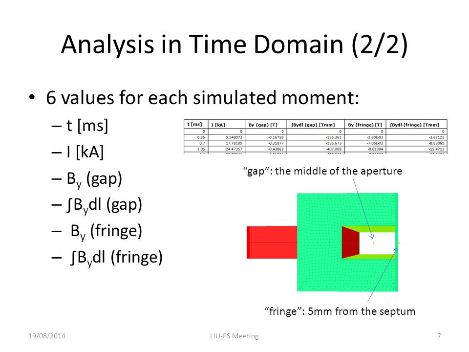Analysis in Time Domain (2/2) 6 values for each simulated moment: – t [ms] – I [kA] – B y (gap) – ∫B y dl (gap) – B y (fringe) – ∫B y dl (fringe) 19/08/2014LIU-PS Meeting7 gap : the middle of the aperture fringe : 5mm from the septum