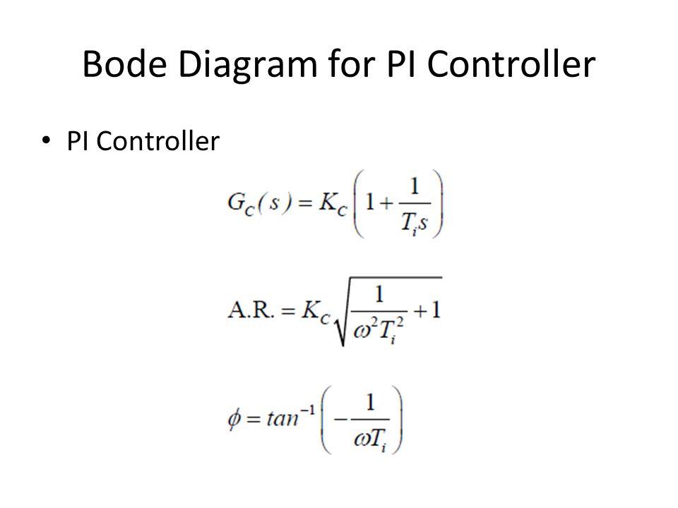 Bode Diagram for PI Controller PI Controller