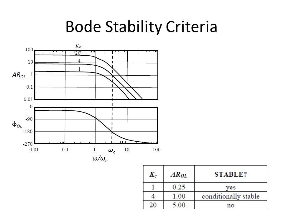 Bode Stability Criteria AR OL φ OL ωcωc ω/ωnω/ωn