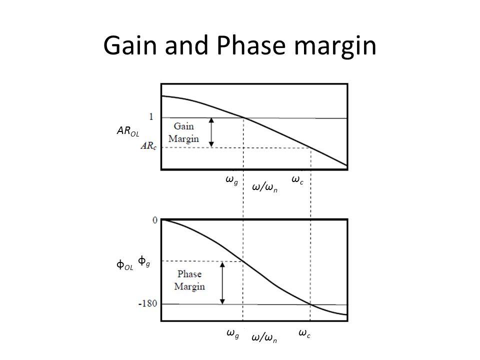 Gain and Phase margin AR OL φ OL φgφg ωcωc ωgωg ωcωc ωgωg ωcωc ω/ωnω/ωn ω/ωnω/ωn