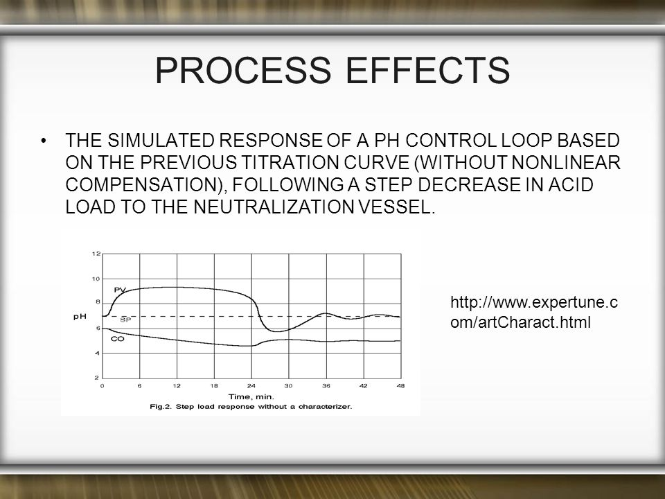 PROCESS EFFECTS THE SIMULATED RESPONSE OF A PH CONTROL LOOP BASED ON THE PREVIOUS TITRATION CURVE (WITHOUT NONLINEAR COMPENSATION), FOLLOWING A STEP DECREASE IN ACID LOAD TO THE NEUTRALIZATION VESSEL.