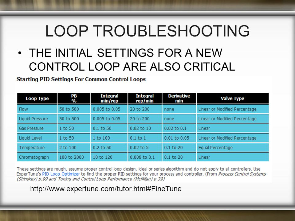 LOOP TROUBLESHOOTING THE INITIAL SETTINGS FOR A NEW CONTROL LOOP ARE ALSO CRITICAL http://www.expertune.com/tutor.html#FineTune