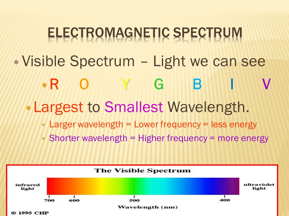 Visible Spectrum – Light we can see Y R O Y G B I V Largest to Smallest Wavelength. Larger wavelength = Lower frequency = less energy Shorter waveleng