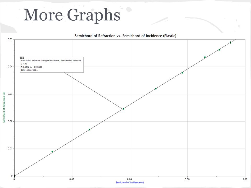 More Graphs