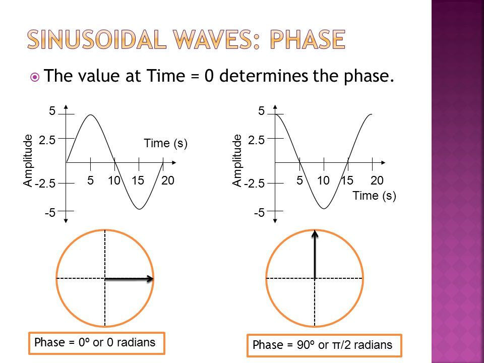 The value at Time = 0 determines the phase. Time (s) Amplitude 5 10 15 20 5 2.5 -2.5 -5 Time (s) Amplitude 5 10 15 20 5 2.5 -2.5 -5 Phase = 0 º or 0