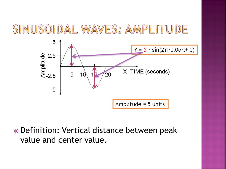  Definition: Vertical distance between peak value and center value. X=TIME (seconds) Amplitude 5 10 15 20 5 2.5 -2.5 -5 Amplitude = 5 units