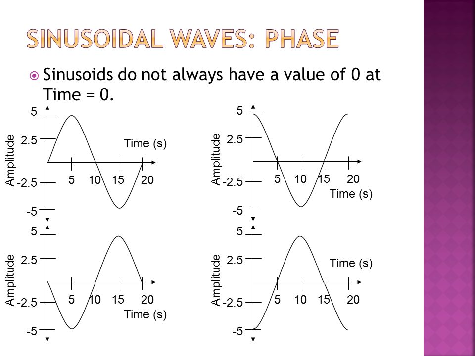  Sinusoids do not always have a value of 0 at Time = 0. Time (s) Amplitude 5 10 15 20 5 2.5 -2.5 -5 Time (s) Amplitude 5 10 15 20 5 2.5 -2.5 -5 Time