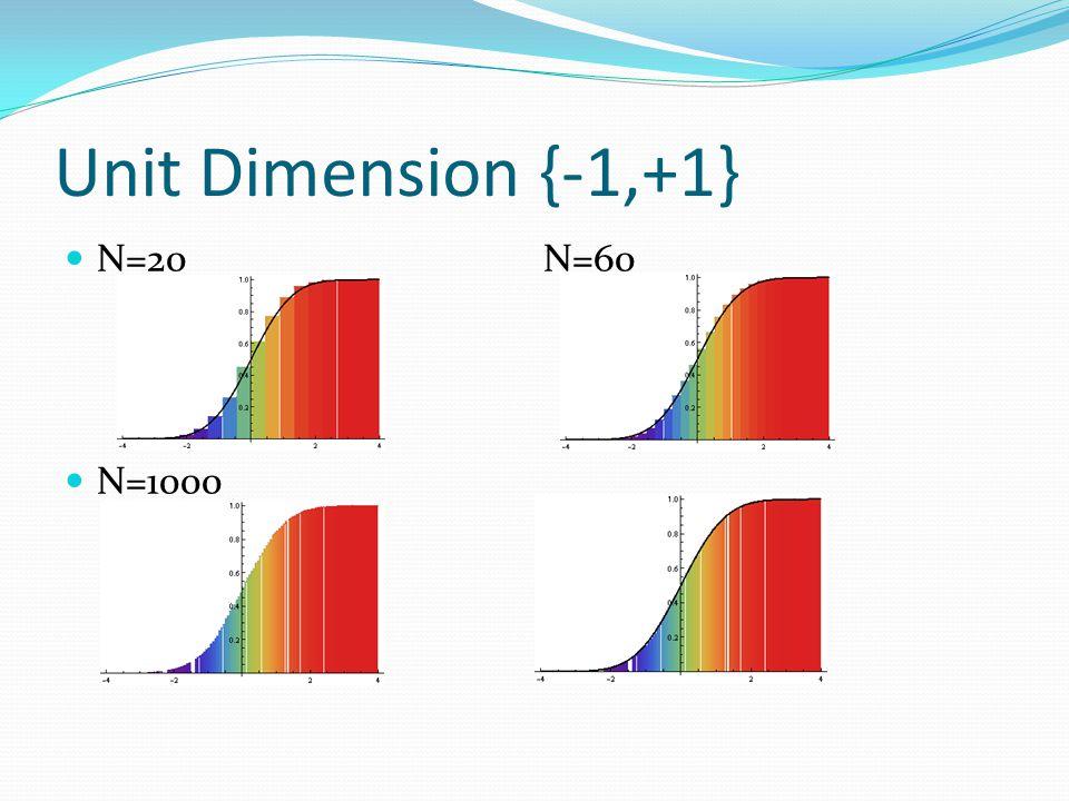 Unit Dimension {-1,+1} N=20 N=60 N=1000