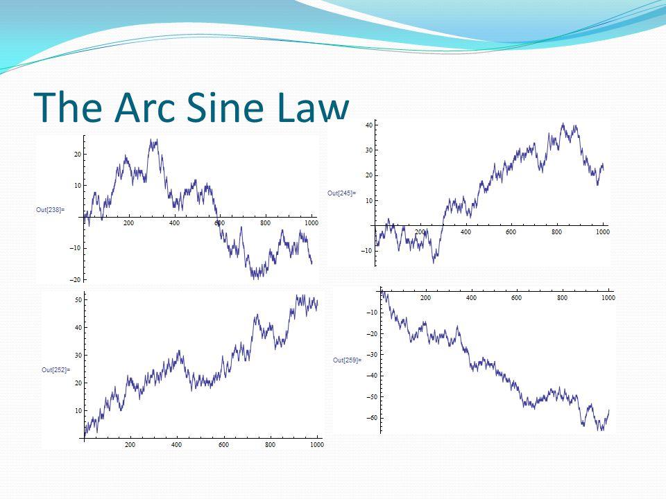 The Arc Sine Law