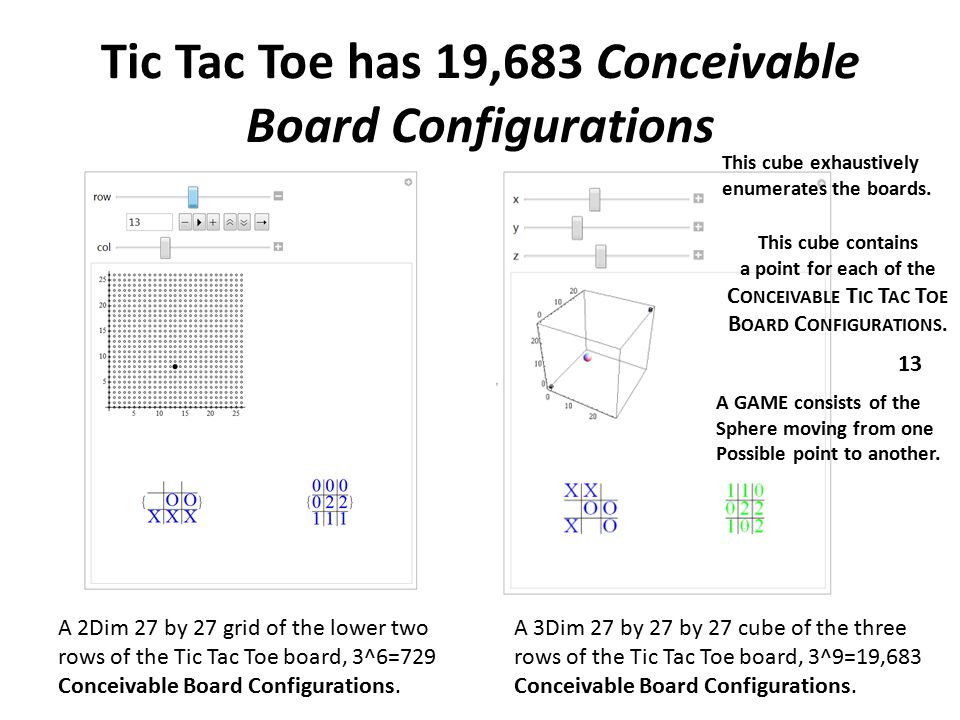 Tic Tac Toe has 19,683 Conceivable Board Configurations A 2Dim 27 by 27 grid of the lower two rows of the Tic Tac Toe board, 3^6=729 Conceivable Board Configurations.