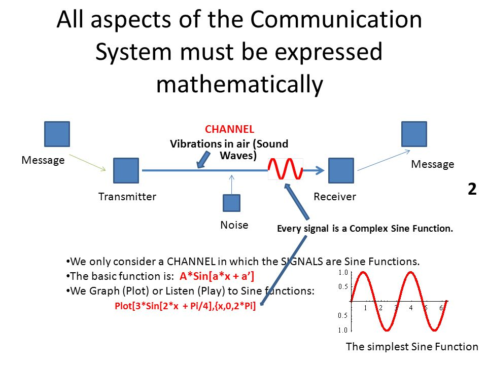 All aspects of the Communication System must be expressed mathematically CHANNEL Vibrations in air (Sound Waves) Message Noise ReceiverTransmitter Message We only consider a CHANNEL in which the SIGNALS are Sine Functions.