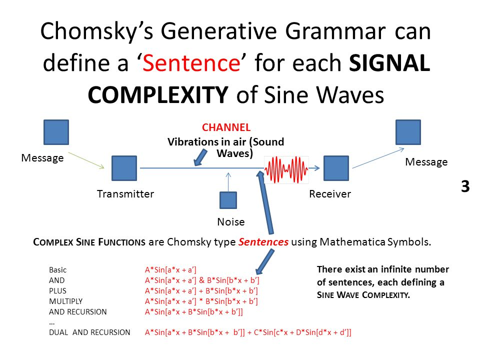 Chomsky's Generative Grammar can define a 'Sentence' for each SIGNAL COMPLEXITY of Sine Waves Basic A*Sin[a*x + a'] ANDA*Sin[a*x + a'] & B*Sin[b*x + b'] PLUSA*Sin[a*x + a'] + B*Sin[b*x + b'] MULTIPLYA*Sin[a*x + a'] * B*Sin[b*x + b'] AND RECURSIONA*Sin[a*x + B*Sin[b*x + b']] … DUAL AND RECURSIONA*Sin[a*x + B*Sin[b*x + b']] + C*Sin[c*x + D*Sin[d*x + d']] Message Noise ReceiverTransmitter Message CHANNEL Vibrations in air (Sound Waves) C OMPLEX S INE F UNCTIONS are Chomsky type Sentences using Mathematica Symbols.