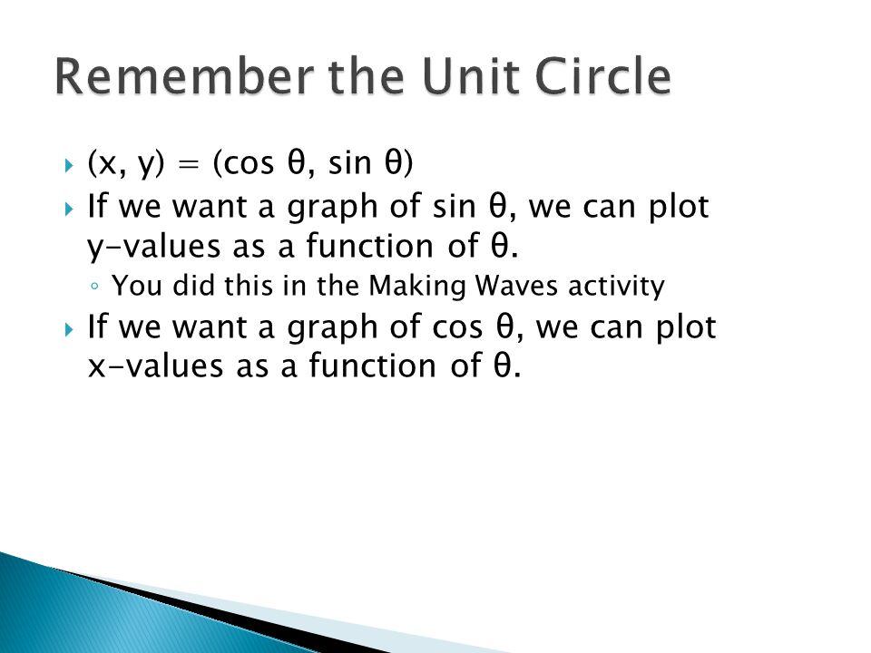  (x, y) = (cos θ, sin θ)  If we want a graph of sin θ, we can plot y-values as a function of θ.