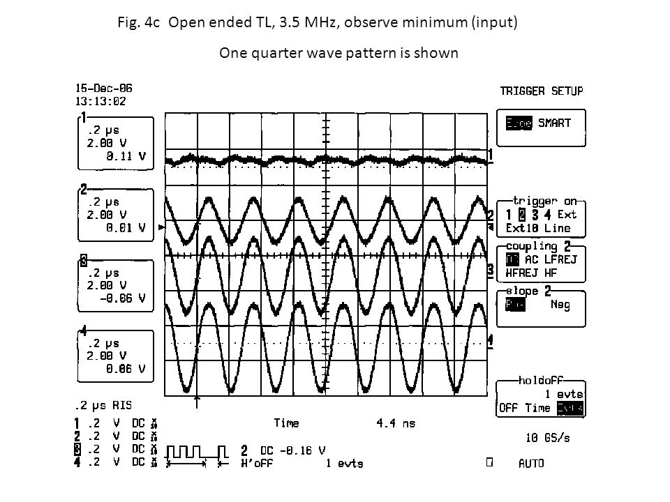 Fig. 4c Open ended TL, 3.5 MHz, observe minimum (input) One quarter wave pattern is shown