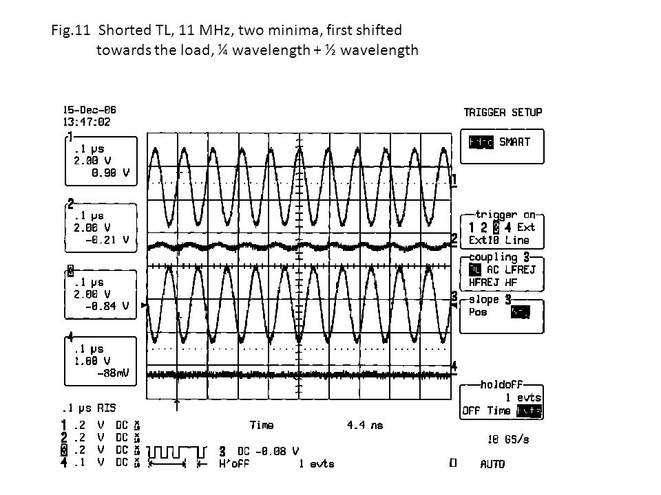 Fig.11 Shorted TL, 11 MHz, two minima, first shifted towards the load, ¼ wavelength + ½ wavelength