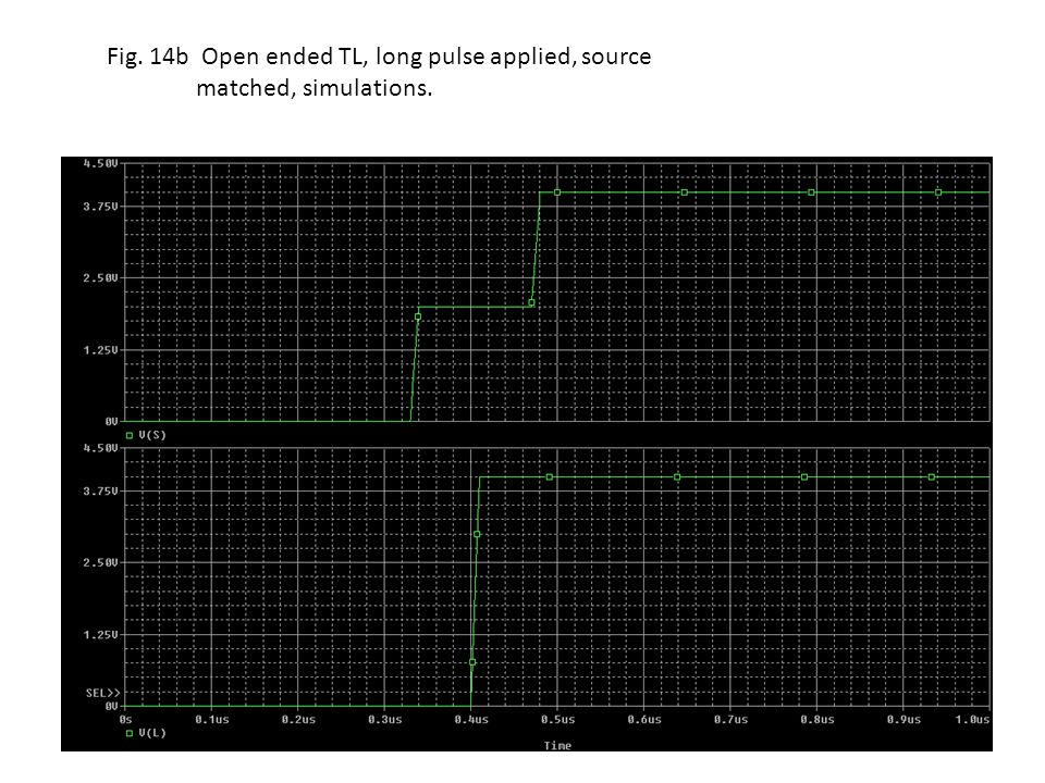 Fig. 14b Open ended TL, long pulse applied, source matched, simulations.