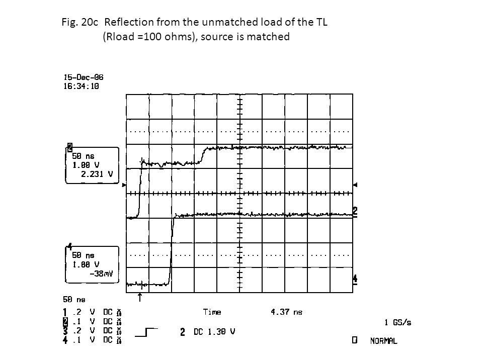 Fig. 20c Reflection from the unmatched load of the TL (Rload =100 ohms), source is matched