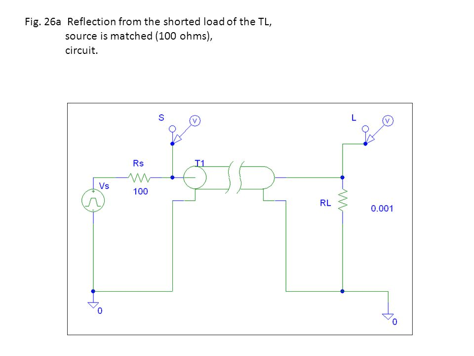 Fig. 26a Reflection from the shorted load of the TL, source is matched (100 ohms), circuit.