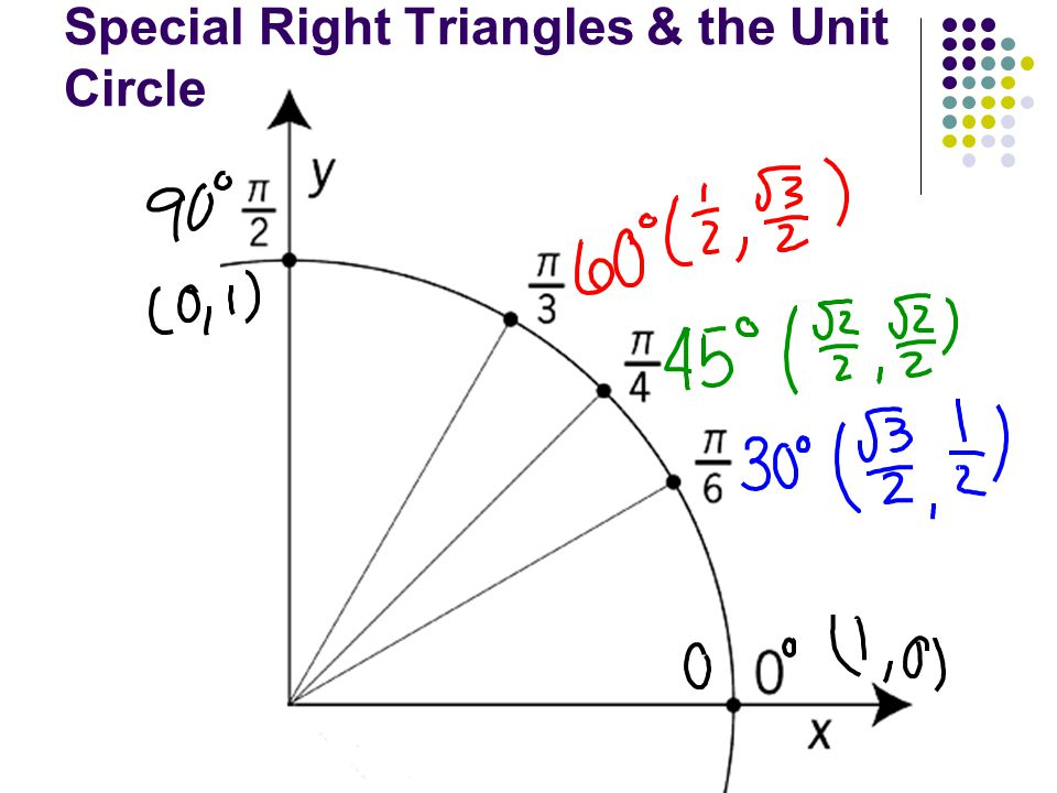 Special Right Triangles & the Unit Circle
