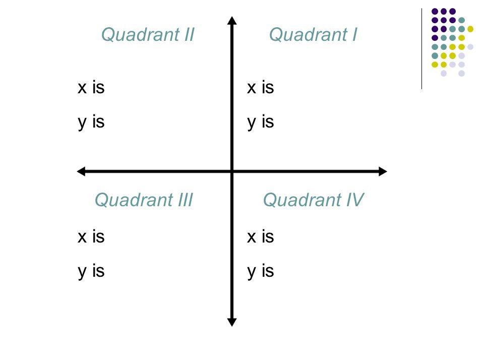 x is y is x is y is x is y is x is y is Quadrant IQuadrant II Quadrant IIIQuadrant IV