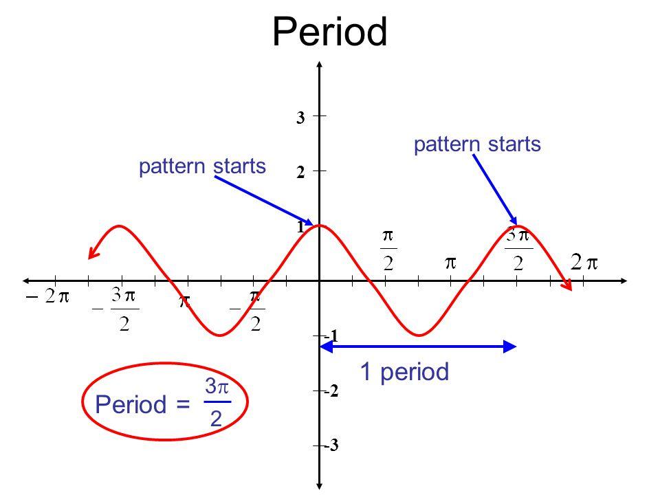 Period 3 2 1 -2 -3 1 period pattern starts Period = 33 2