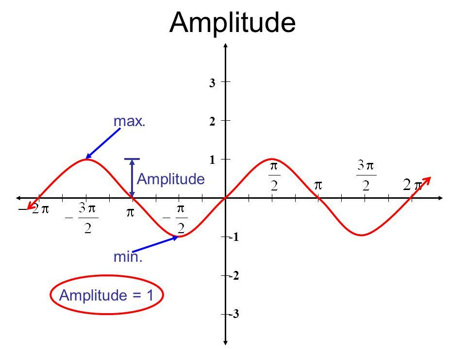 Amplitude 3 2 1 -2 -3 Amplitude = 1 Amplitude max. min.