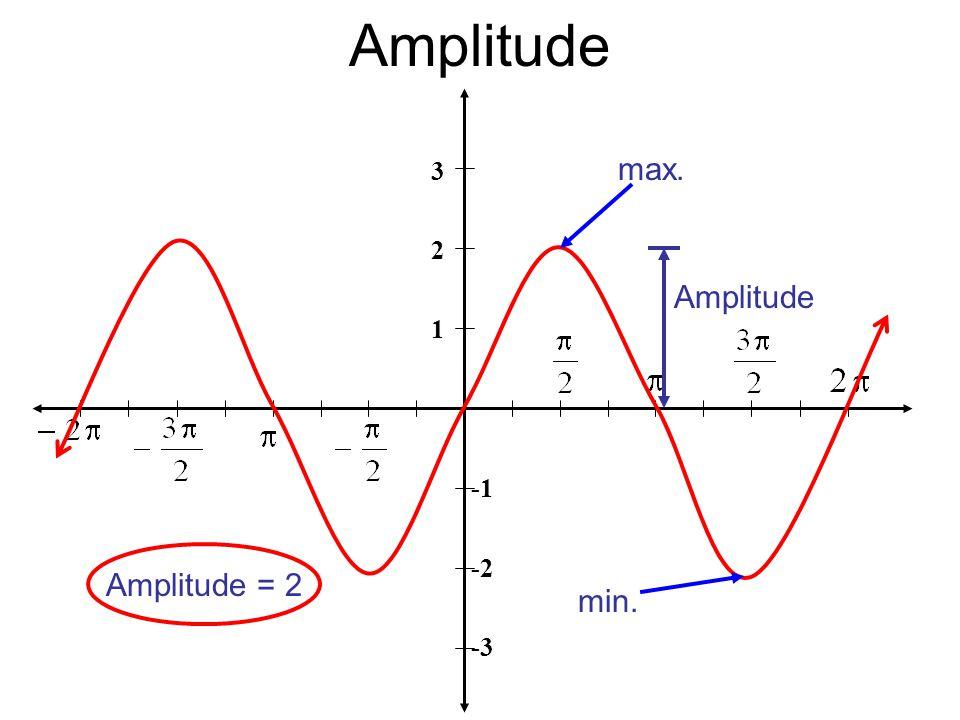 Amplitude 3 2 1 -2 -3 max. min. Amplitude Amplitude = 2