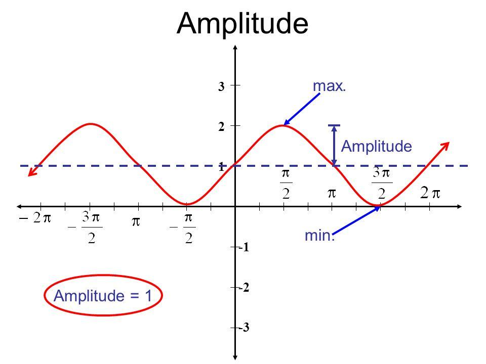 Amplitude 3 2 1 -2 -3 max. min. Amplitude Amplitude = 1