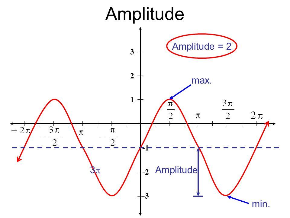 Amplitude 3 2 1 -2 -3 max. min. Amplitude Amplitude = 2 33