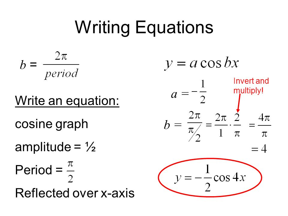 Writing Equations b = a = b = Write an equation: cosine graph amplitude = ½ Period = Reflected over x-axis Invert and multiply!