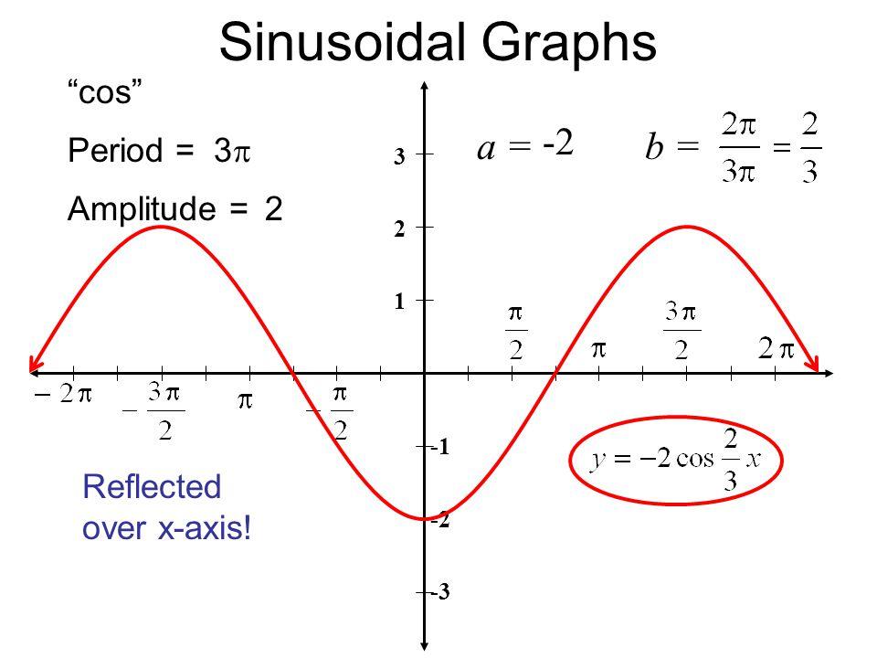 Sinusoidal Graphs 3 2 1 -2 -3 Period = Amplitude = cos b = 2 33 Reflected over x-axis! a = -2