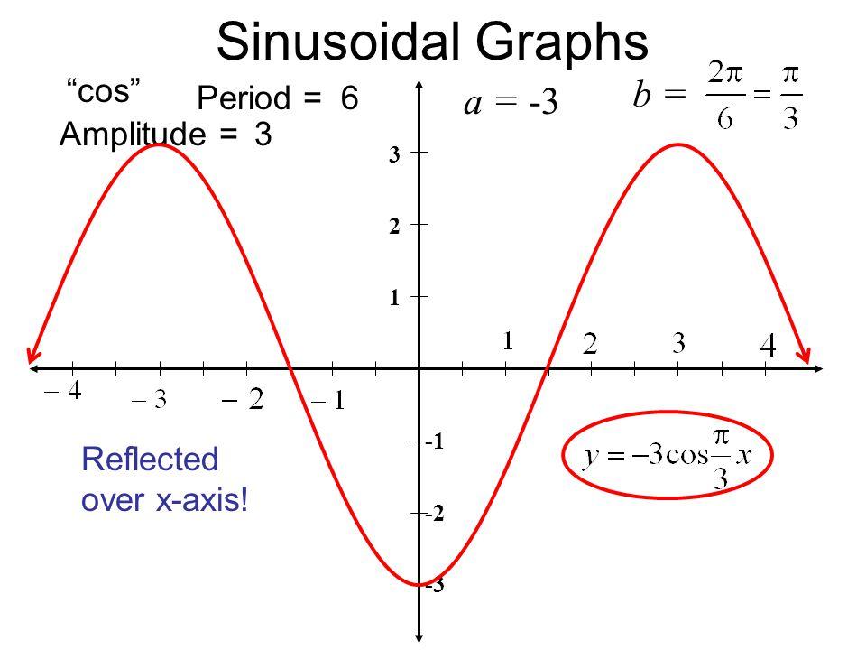 "Sinusoidal Graphs 3 2 1 -2 -3 Period = Amplitude = ""cos"" b = 3 6 Reflected over x-axis! a =-3"
