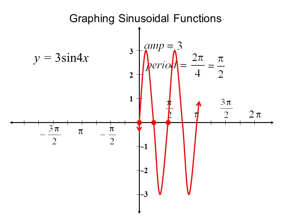 Graphing Sinusoidal Functions y = 3sin4x 3 2 1 -2 -3