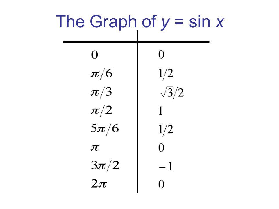 The Graph of y = sin x x y