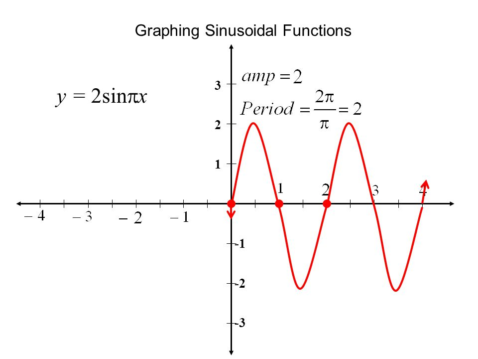 Graphing Sinusoidal Functions y = 2sin  x 3 2 1 -2 -3