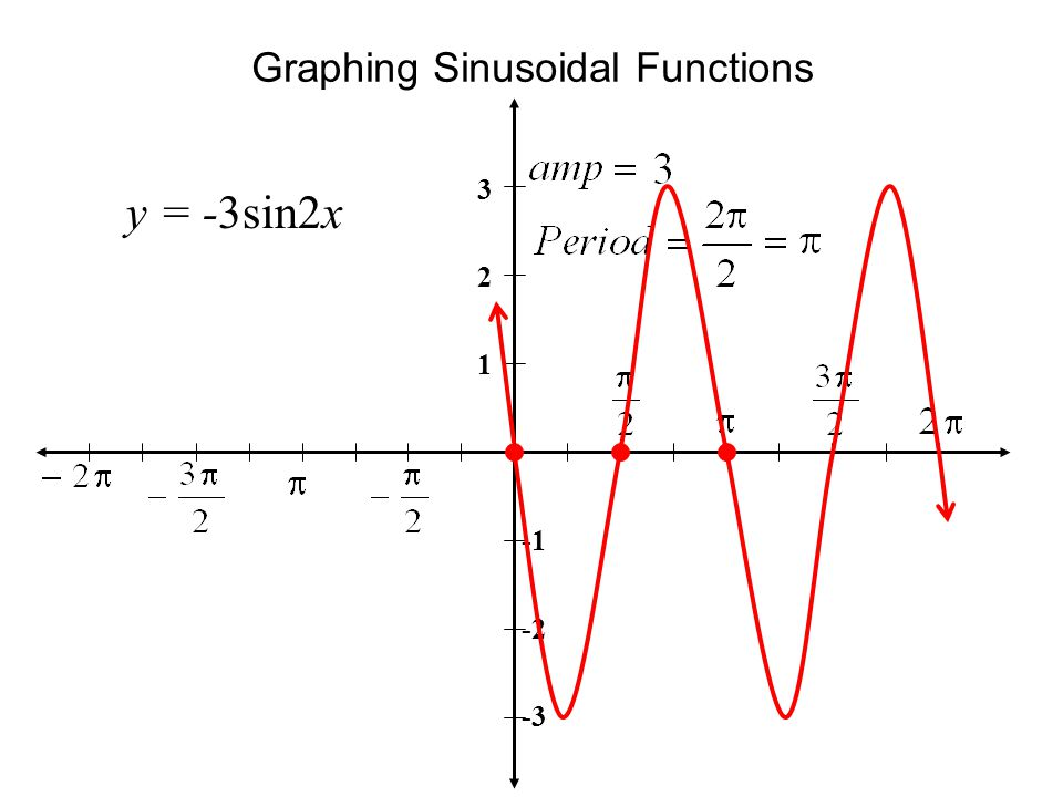 Graphing Sinusoidal Functions y = -3sin2x 3 2 1 -2 -3