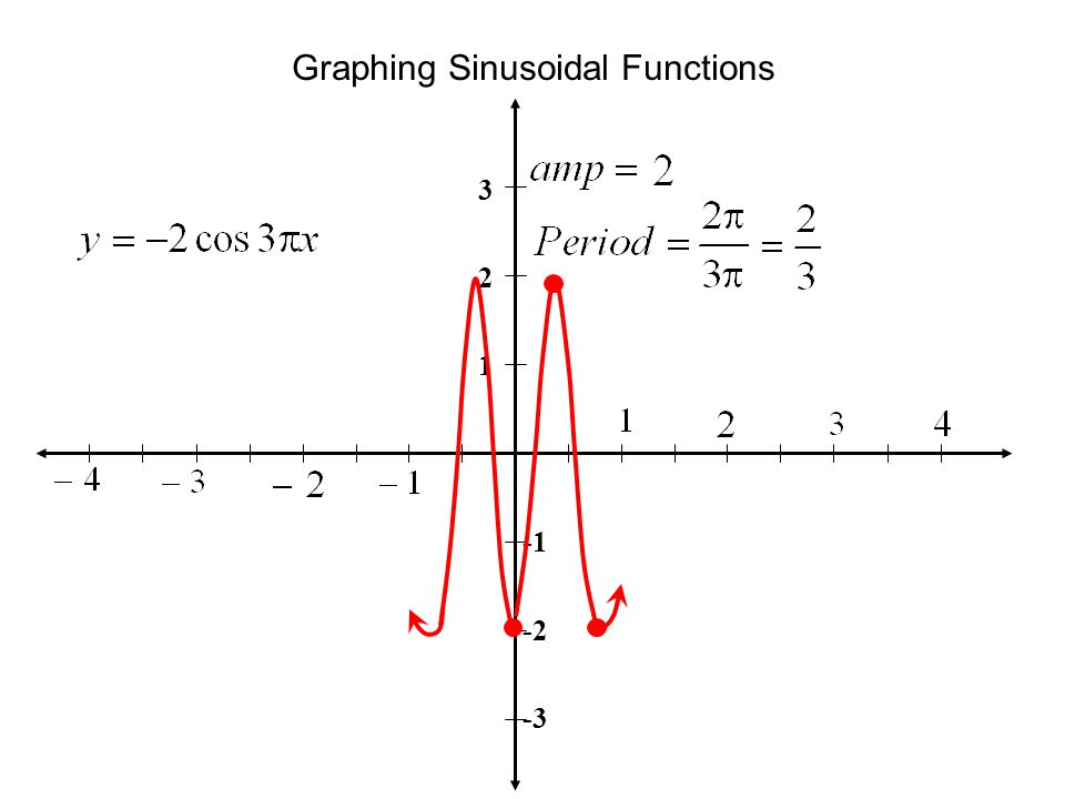 Graphing Sinusoidal Functions 3 2 1 -2 -3