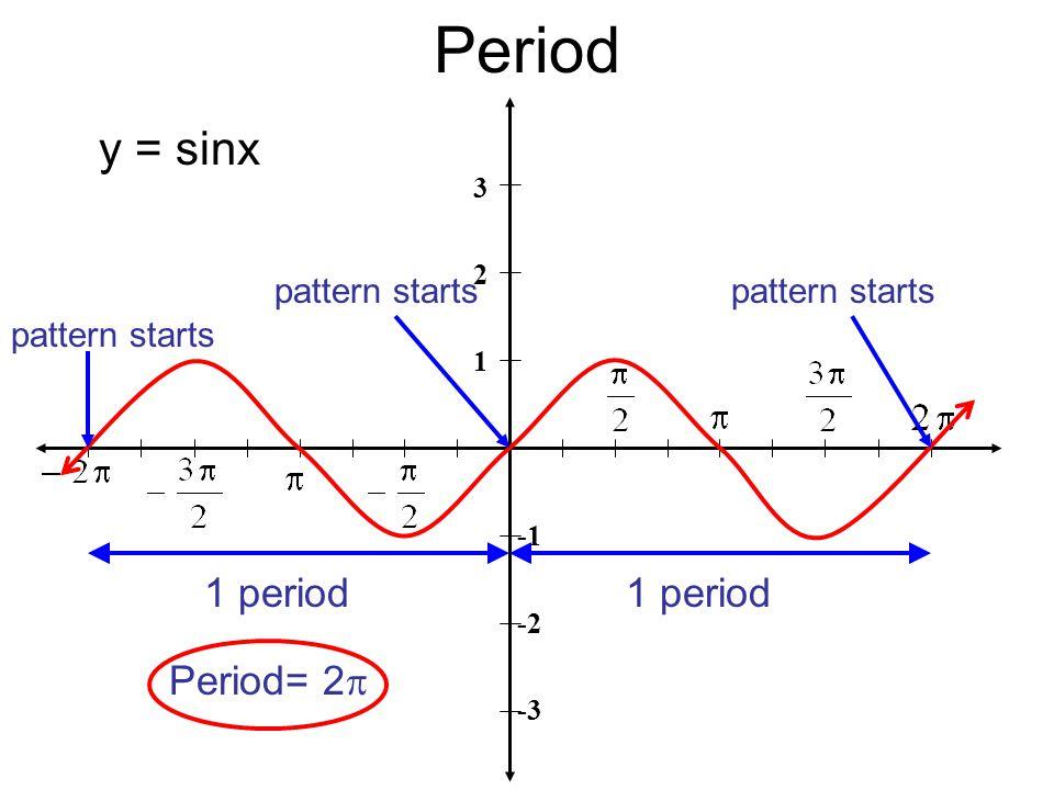 Period 3 2 1 -2 -3 y = sinx 1 period pattern starts Period= 2  pattern starts 1 period