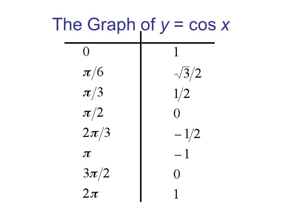 The Graph of y = cos x x y