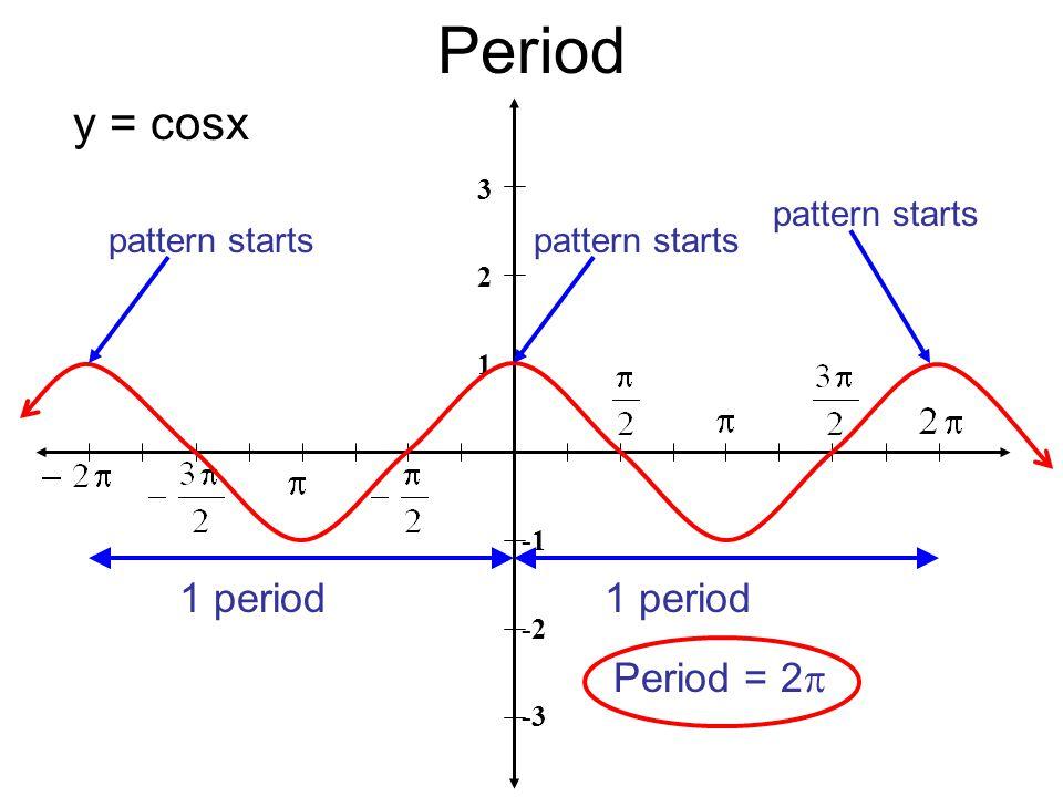 Period 3 2 1 -2 -3 1 period y = cosx pattern starts Period = 2  pattern starts 1 period