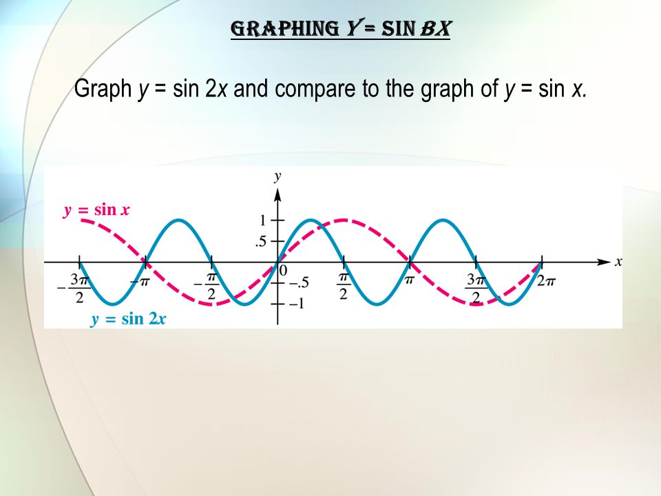GRAPHING y = sin bx Graph y = sin 2 x and compare to the graph of y = sin x.